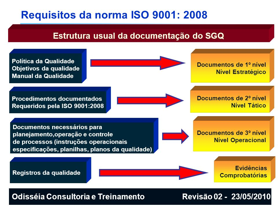 Requisitos da norma ISO 9001: 2008