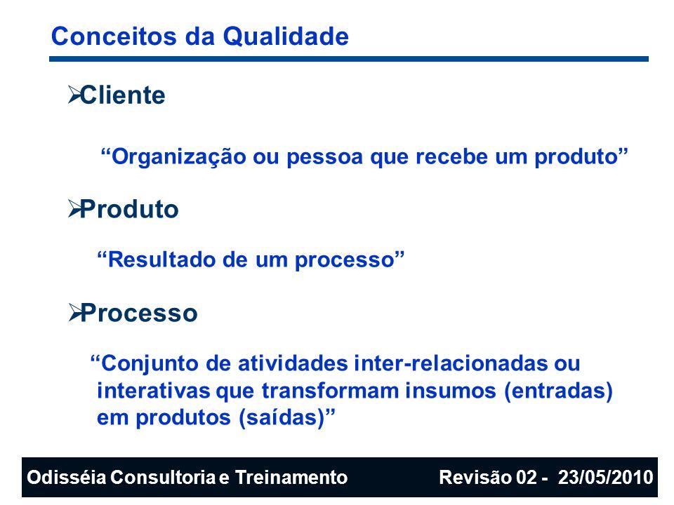 Cliente Produto Processo