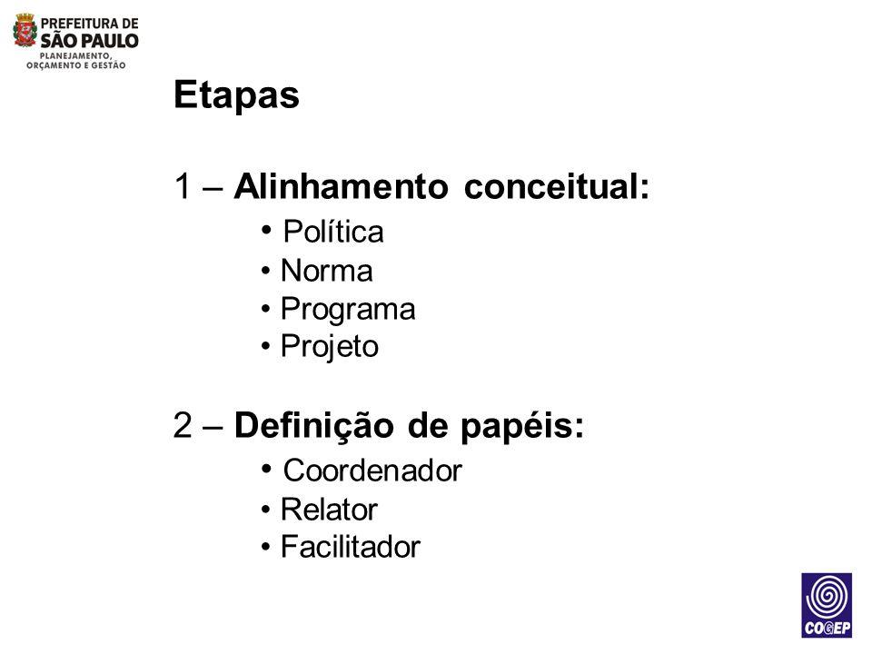 Etapas 1 – Alinhamento conceitual: Política 2 – Definição de papéis: