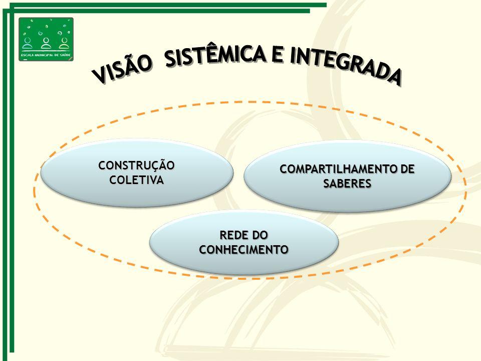 VISÃO SISTÊMICA E INTEGRADA COMPARTILHAMENTO DE SABERES