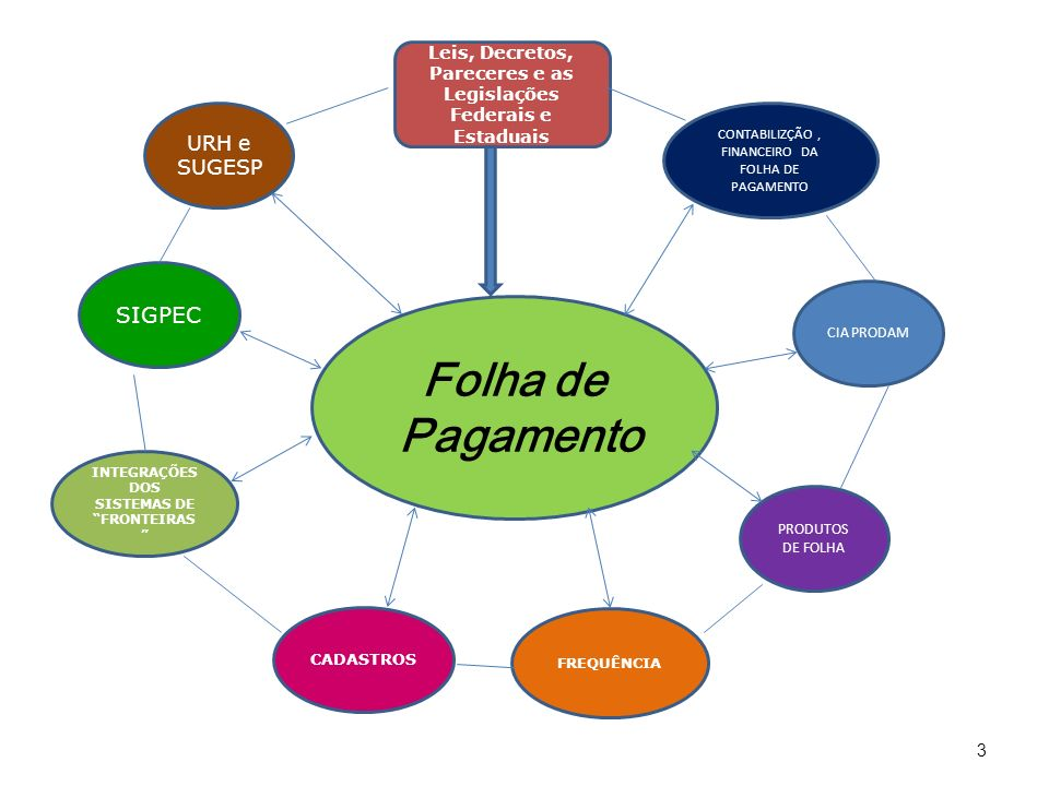 Folha de Pagamento SIGPEC URH e SUGESP