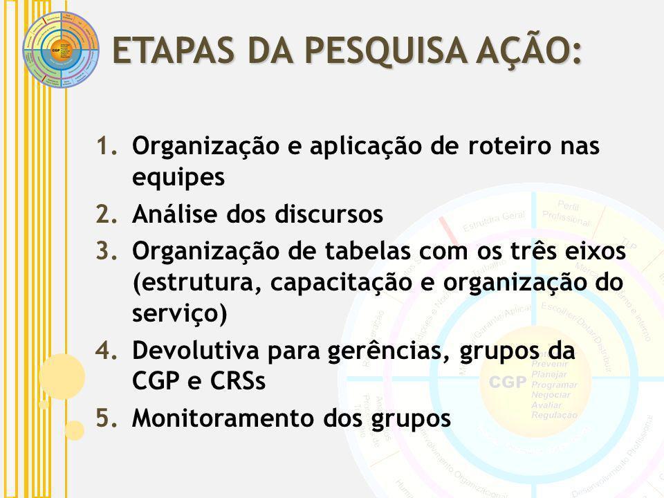 ETAPAS DA PESQUISA AÇÃO: