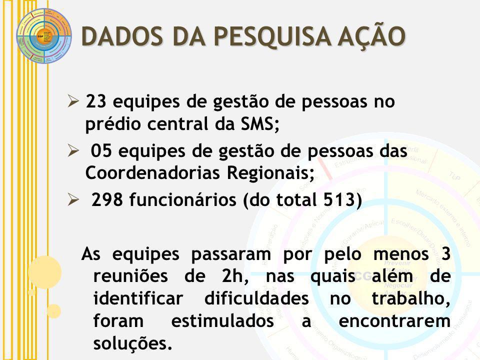 DADOS DA PESQUISA AÇÃO 23 equipes de gestão de pessoas no prédio central da SMS; 05 equipes de gestão de pessoas das Coordenadorias Regionais;