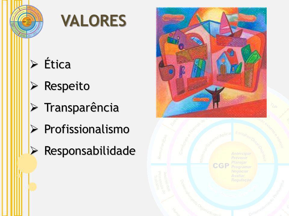VALORES Ética Respeito Transparência Profissionalismo Responsabilidade