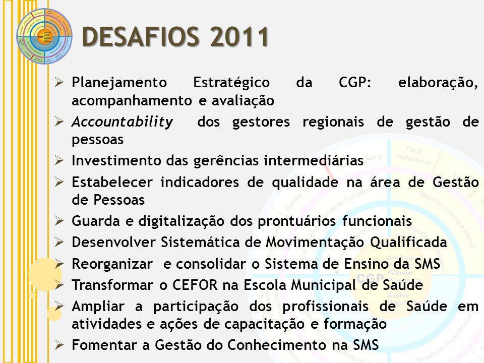 DESAFIOS 2011 Planejamento Estratégico da CGP: elaboração, acompanhamento e avaliação. Accountability dos gestores regionais de gestão de pessoas.