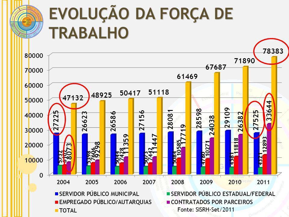 EVOLUÇÃO DA FORÇA DE TRABALHO