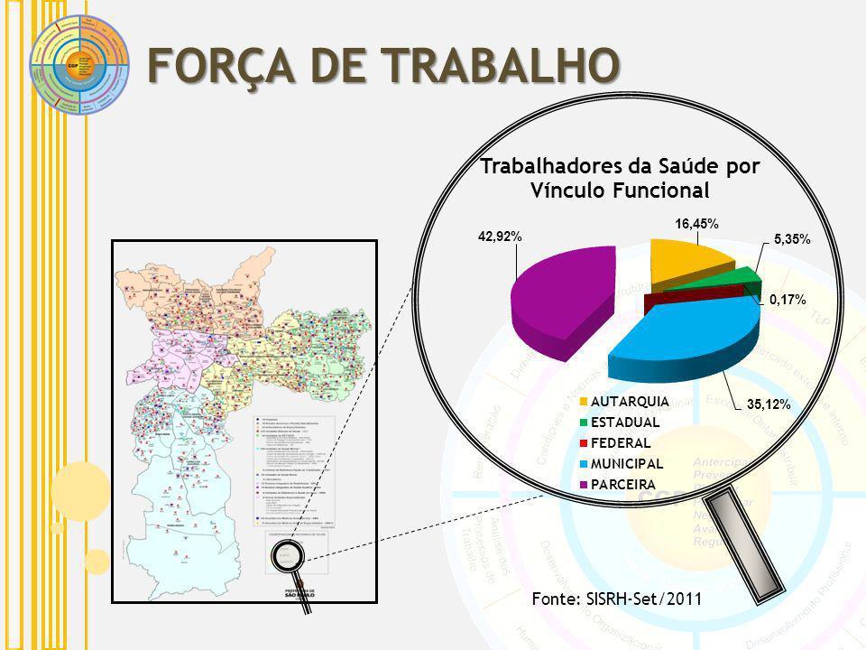 FORÇA DE TRABALHO Fonte: SISRH-Set/2011
