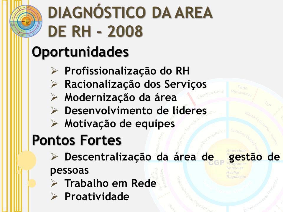 DIAGNÓSTICO DA AREA DE RH - 2008 Oportunidades Pontos Fortes