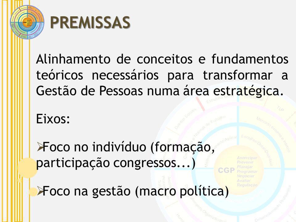 PREMISSAS Alinhamento de conceitos e fundamentos teóricos necessários para transformar a Gestão de Pessoas numa área estratégica.