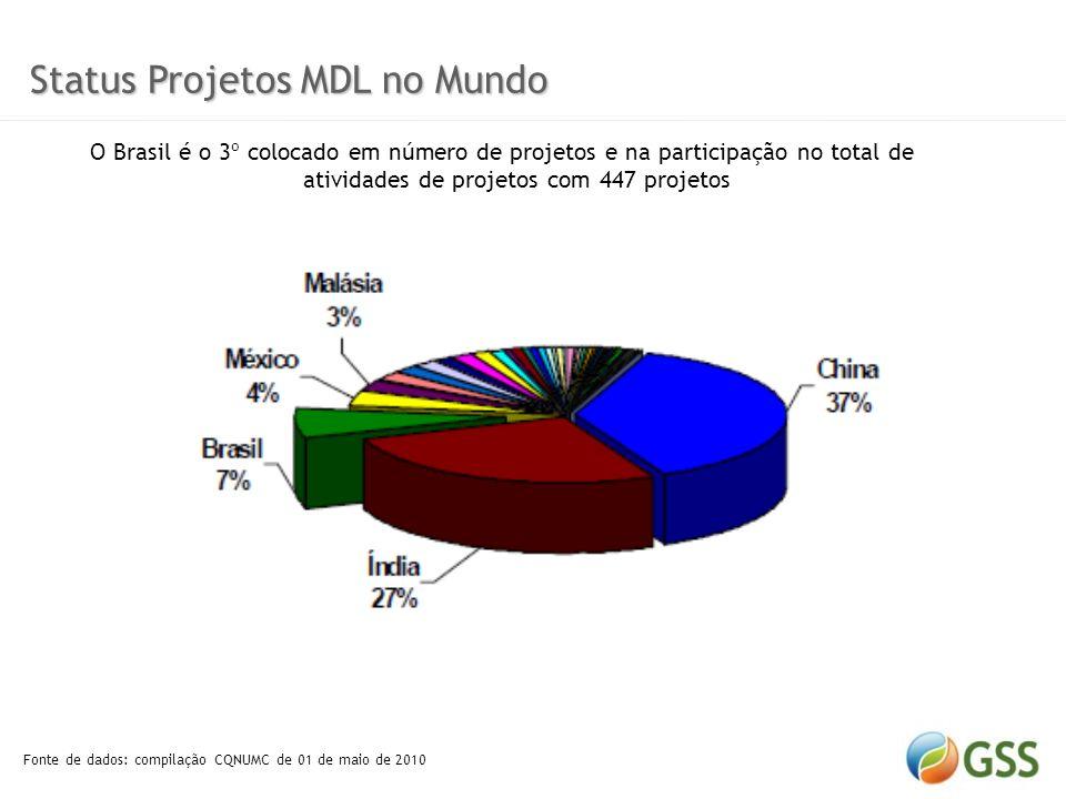 Status Projetos MDL no Mundo