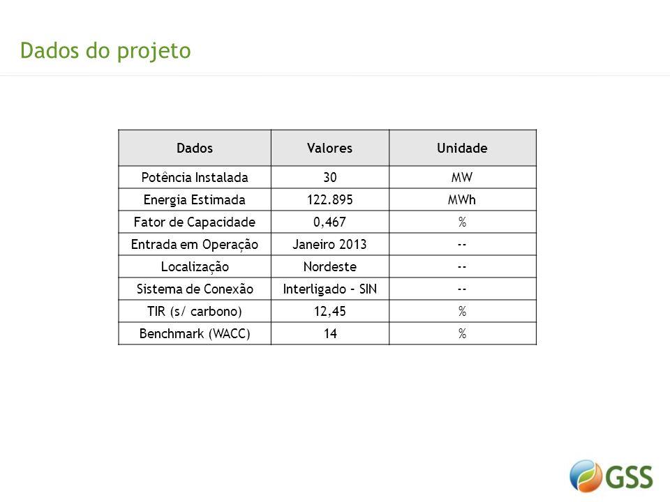 Dados do projeto Dados Valores Unidade Potência Instalada 30 MW