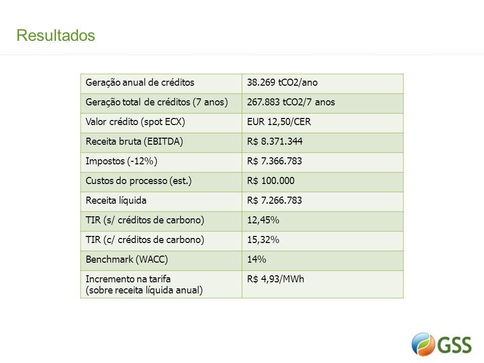 Resultados Geração anual de créditos 38.269 tCO2/ano