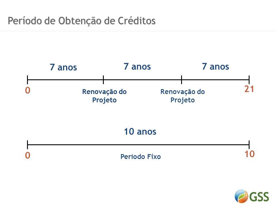 Período de Obtenção de Créditos
