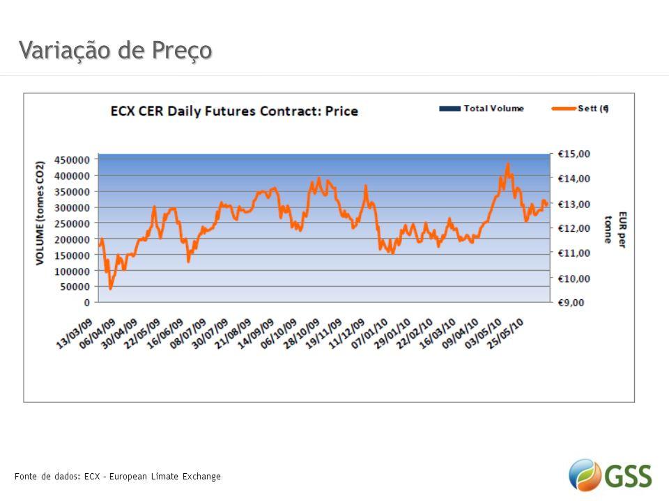 Variação de Preço Fonte de dados: ECX – European Limate Exchange