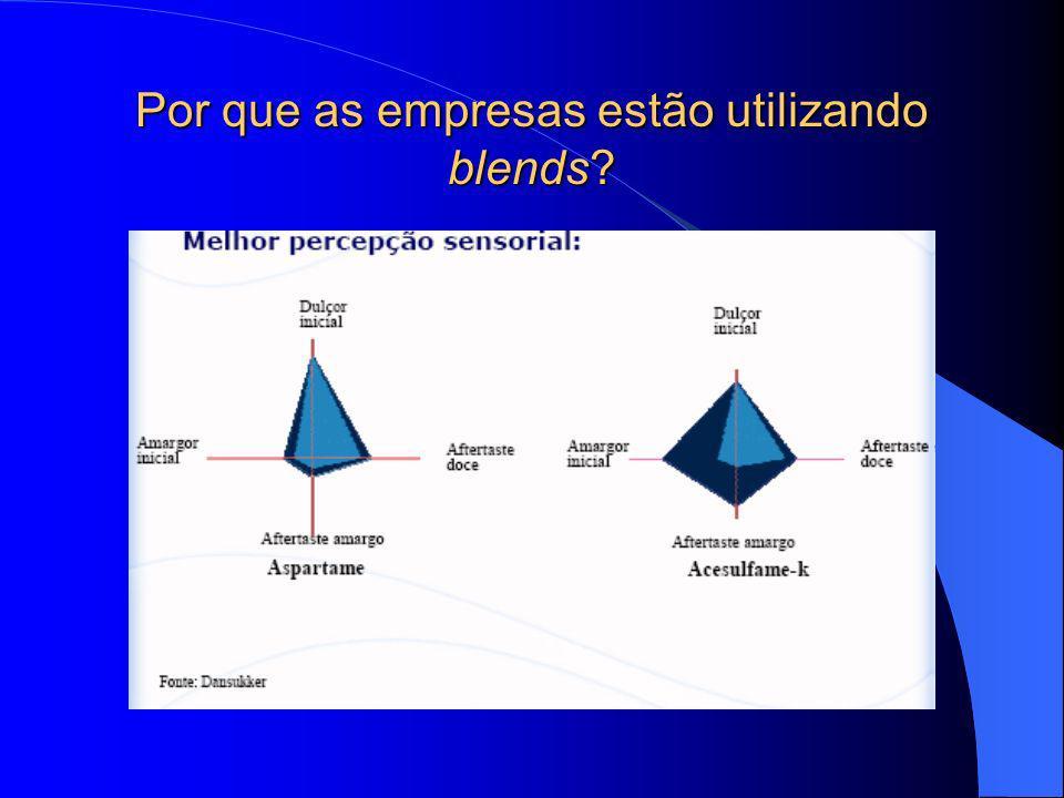Por que as empresas estão utilizando blends