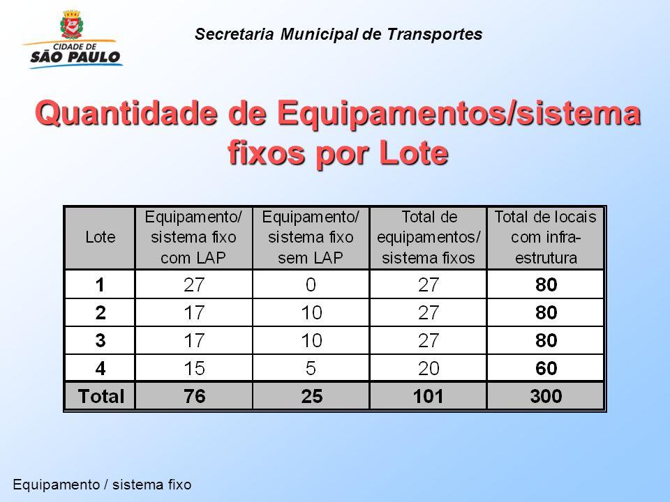 Quantidade de Equipamentos/sistema fixos por Lote