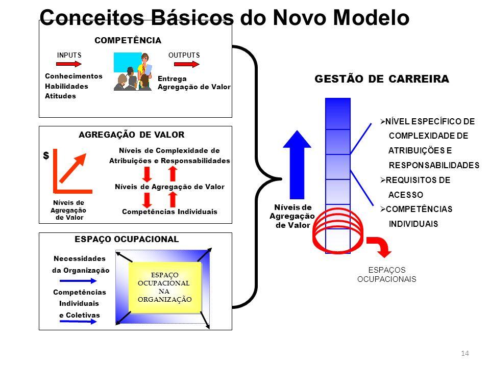 Conceitos Básicos do Novo Modelo
