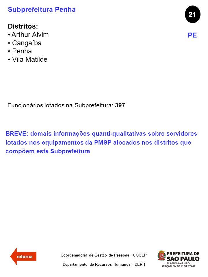 Subprefeitura Penha 21 Distritos: Arthur Alvim Cangaíba Penha