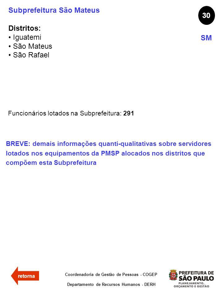 Subprefeitura São Mateus Distritos: Iguatemi São Mateus São Rafael 30