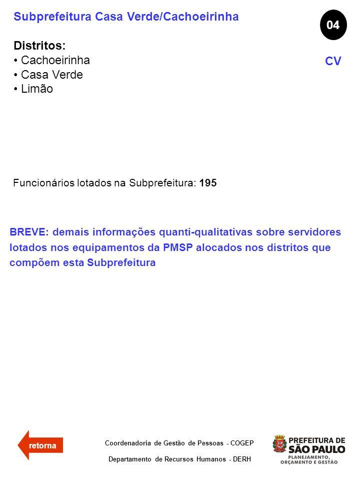Subprefeitura Casa Verde/Cachoeirinha Distritos: Cachoeirinha