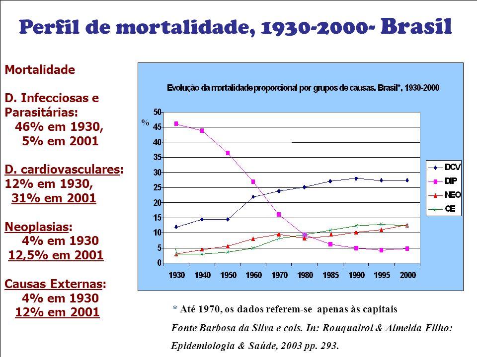 Perfil de mortalidade, 1930-2000- Brasil