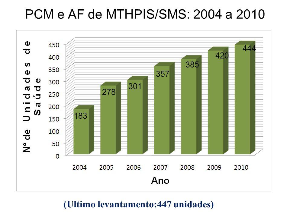 PCM e AF de MTHPIS/SMS: 2004 a 2010