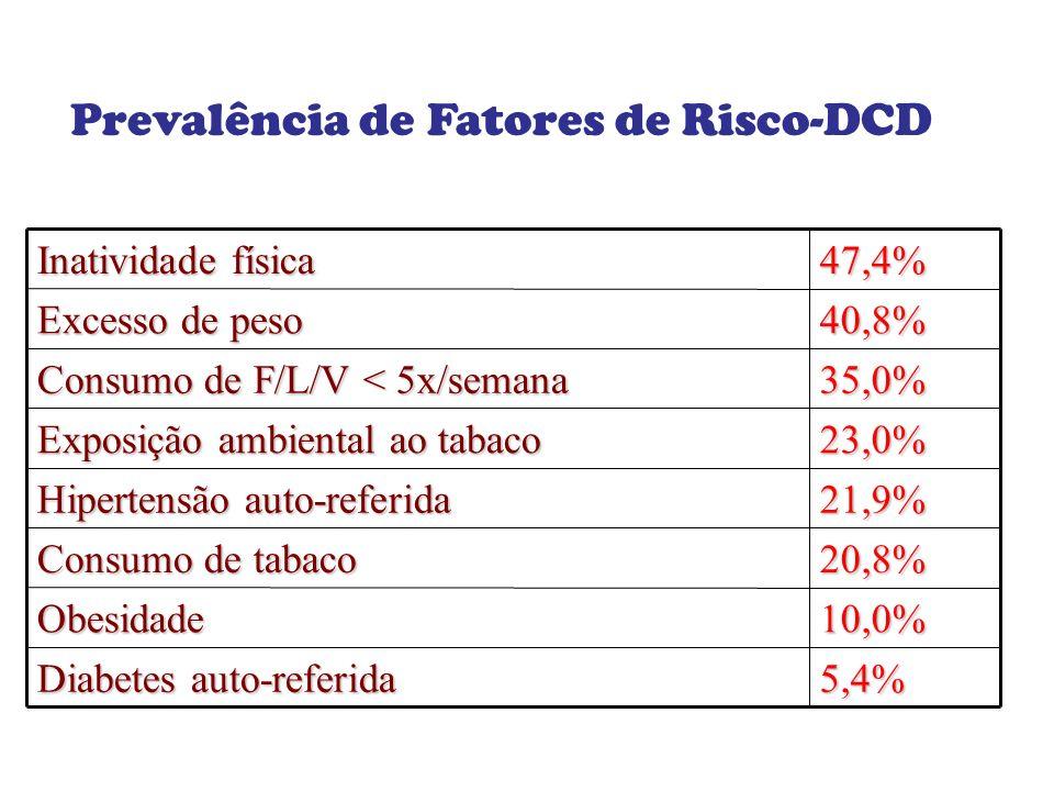 Prevalência de Fatores de Risco-DCD