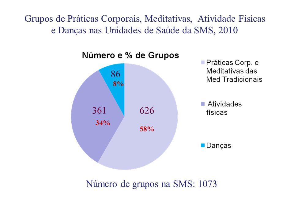 Número de grupos na SMS: 1073