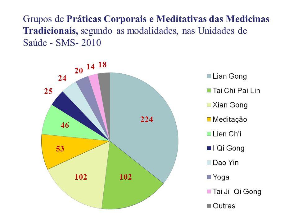 Grupos de Práticas Corporais e Meditativas das Medicinas Tradicionais, segundo as modalidades, nas Unidades de Saúde - SMS- 2010