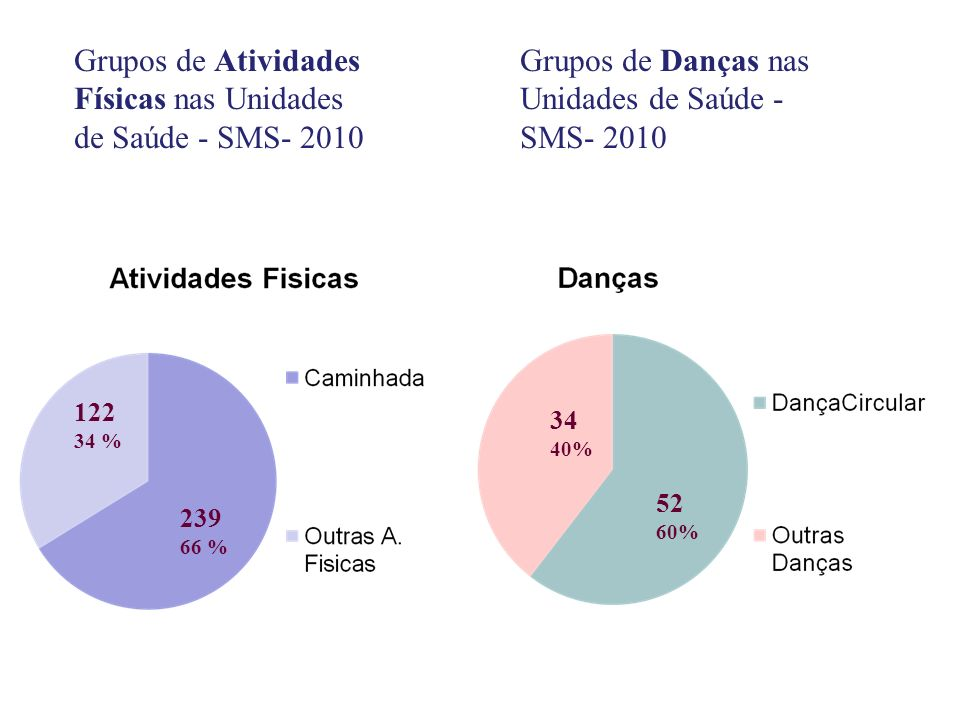 Grupos de Atividades Físicas nas Unidades de Saúde - SMS- 2010