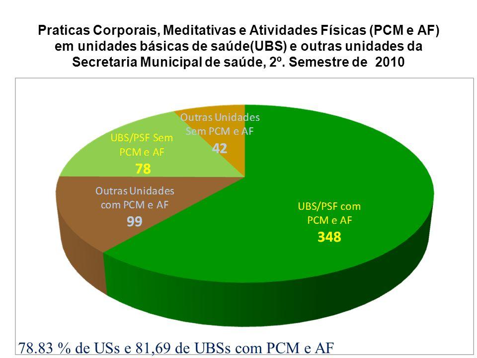 78.83 % de USs e 81,69 de UBSs com PCM e AF