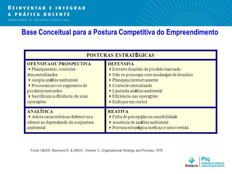 Base Conceitual para a Postura Competitiva do Empreendimento