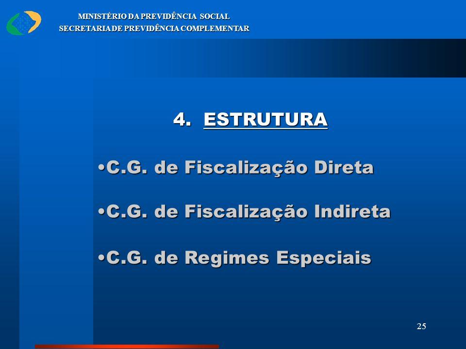 C.G. de Fiscalização Direta