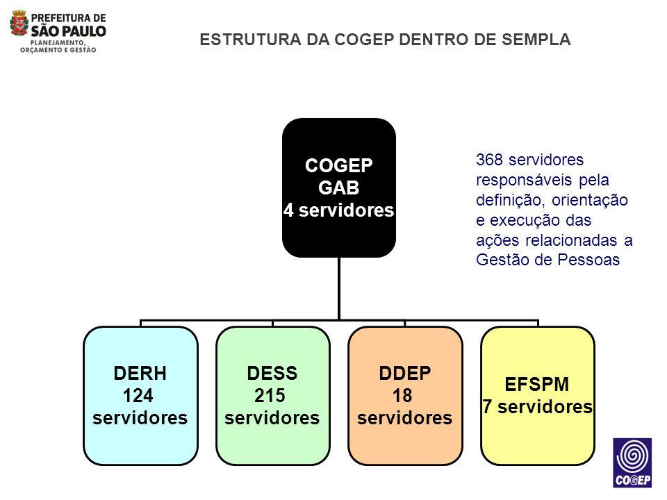 ESTRUTURA DA COGEP DENTRO DE SEMPLA
