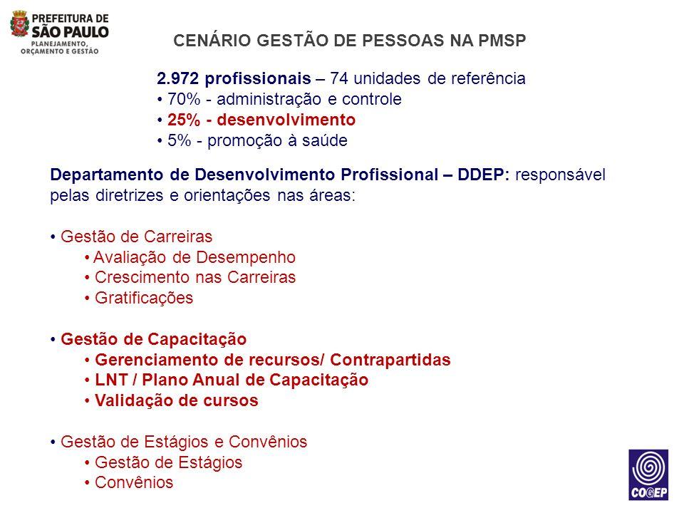 CENÁRIO GESTÃO DE PESSOAS NA PMSP
