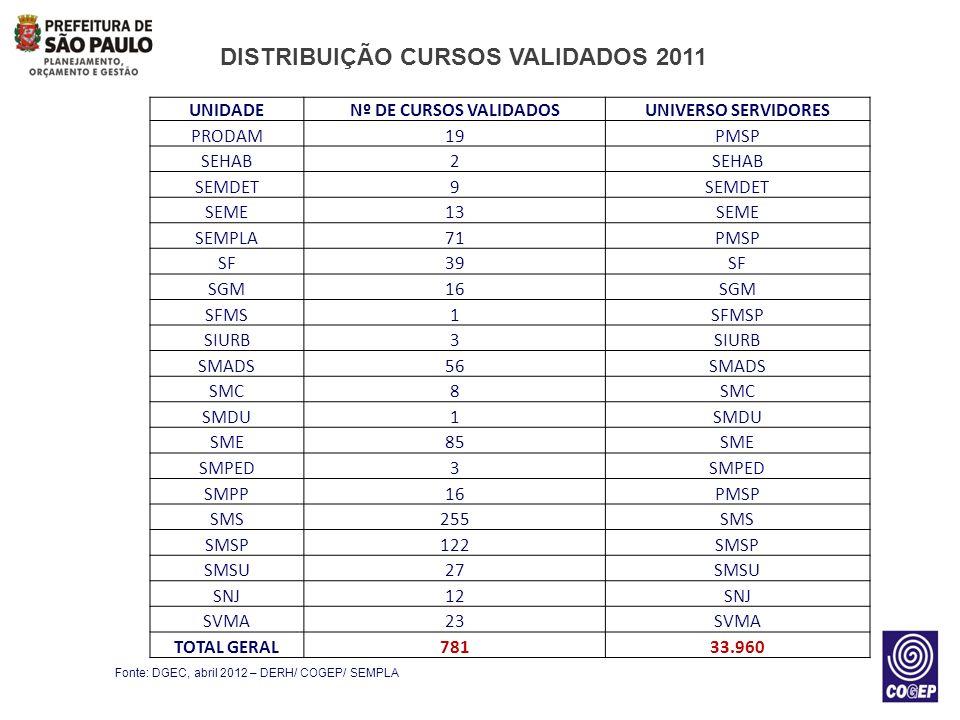 DISTRIBUIÇÃO CURSOS VALIDADOS 2011