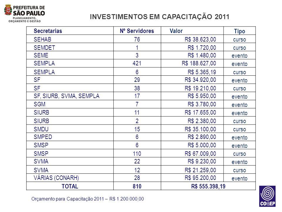 INVESTIMENTOS EM CAPACITAÇÃO 2011