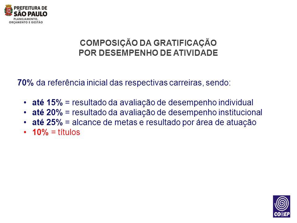 COMPOSIÇÃO DA GRATIFICAÇÃO POR DESEMPENHO DE ATIVIDADE