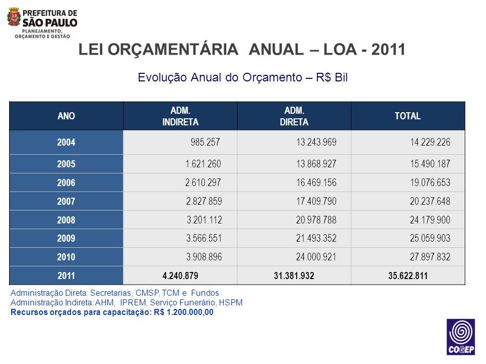 Evolução Anual do Orçamento – R$ Bil