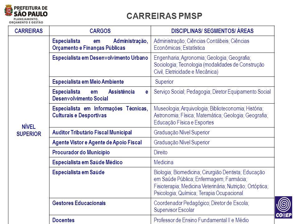DISCIPLINAS/ SEGMENTOS/ ÁREAS