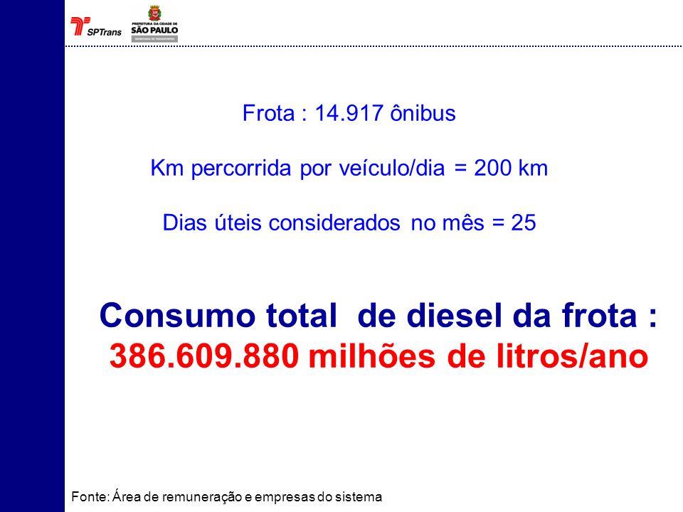 Consumo total de diesel da frota : 386.609.880 milhões de litros/ano