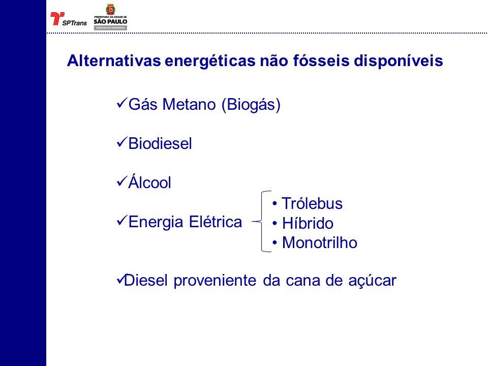 Alternativas energéticas não fósseis disponíveis