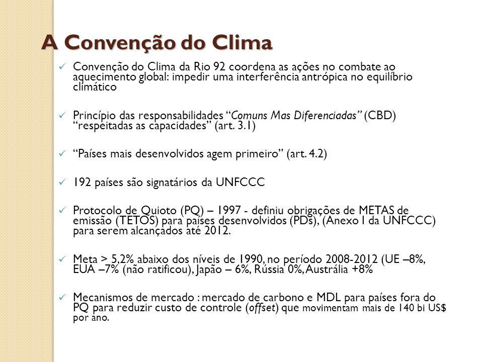 A Convenção do Clima