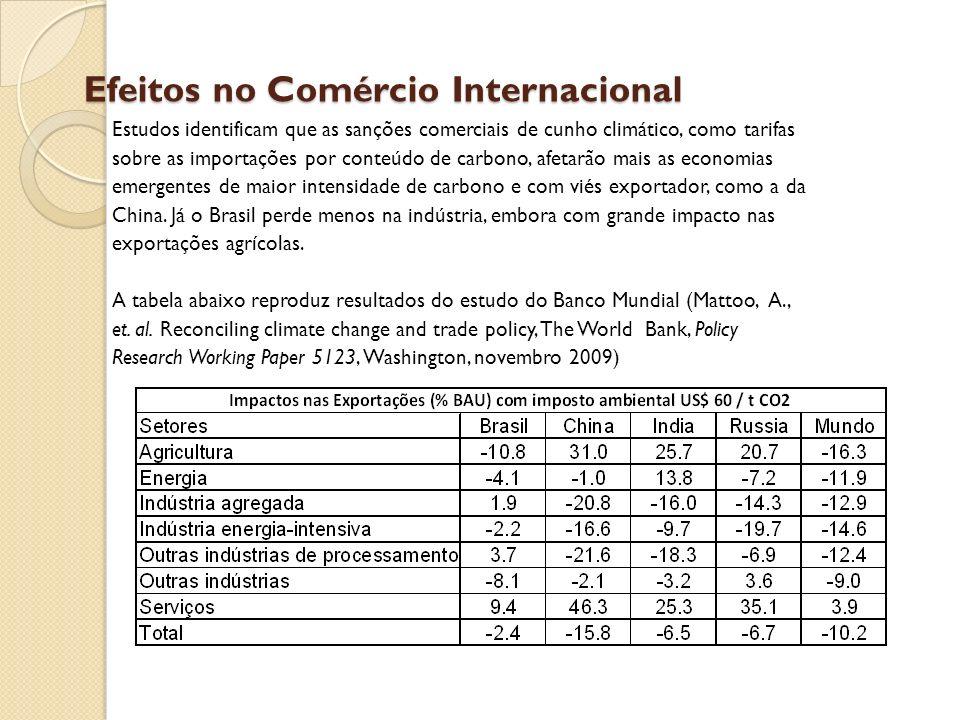 Efeitos no Comércio Internacional