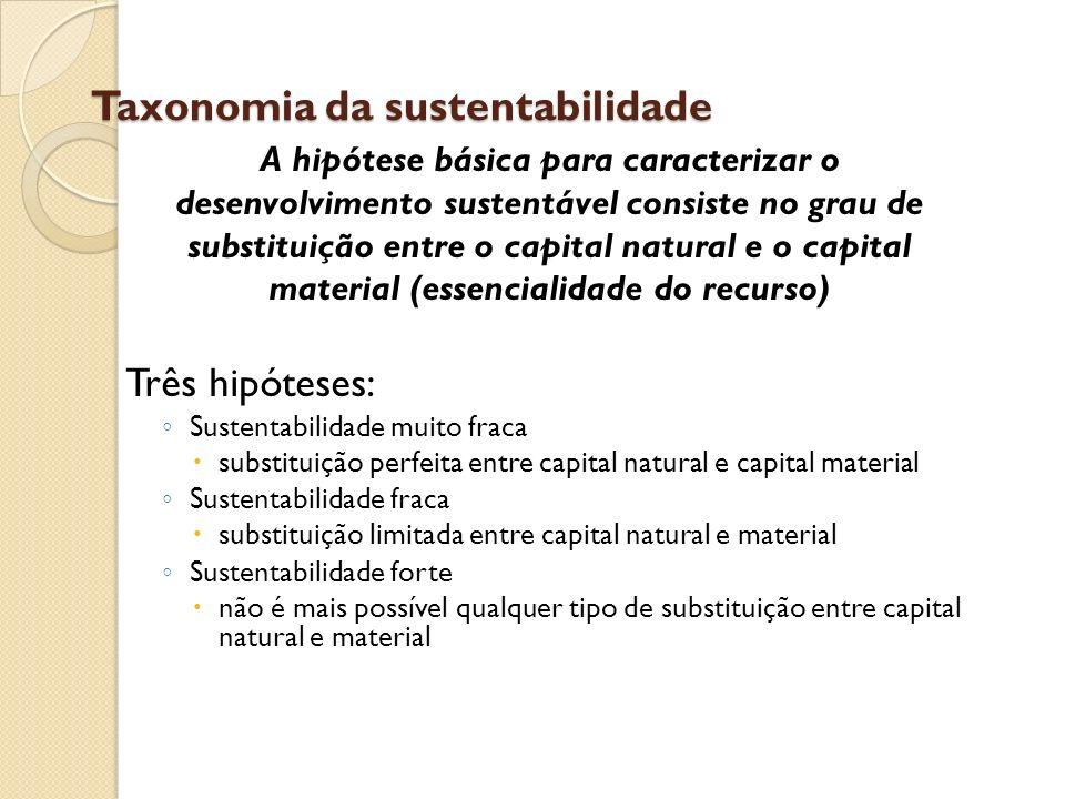 Taxonomia da sustentabilidade