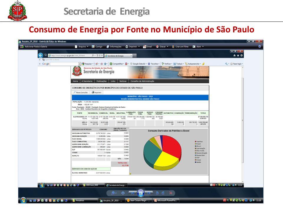 Consumo de Energia por Fonte no Município de São Paulo
