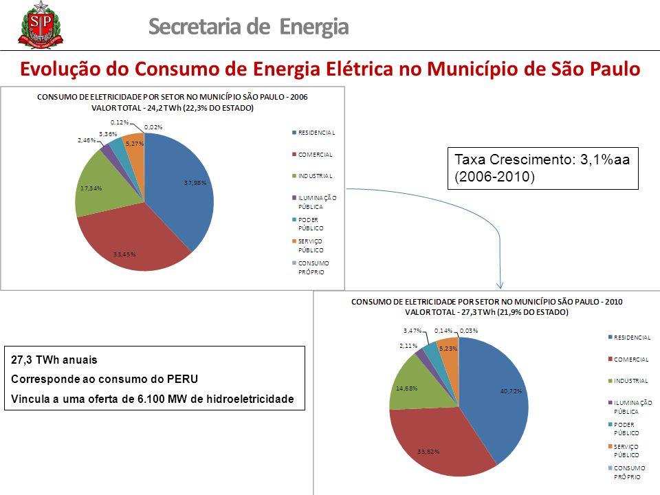 Evolução do Consumo de Energia Elétrica no Município de São Paulo