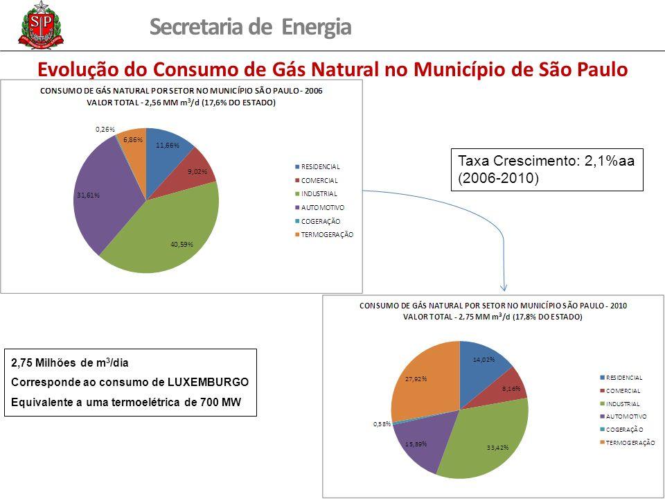 Evolução do Consumo de Gás Natural no Município de São Paulo