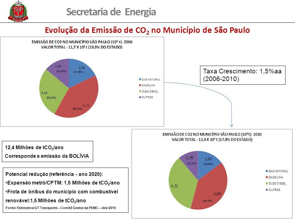 Evolução da Emissão de CO2 no Município de São Paulo