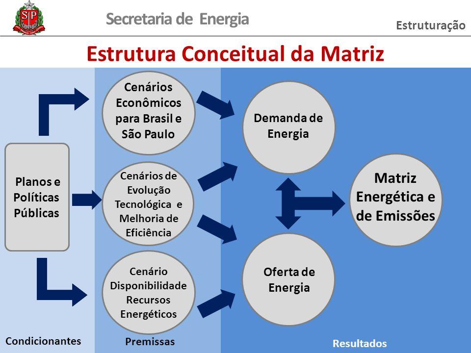 Estrutura Conceitual da Matriz